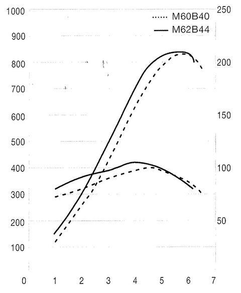 m60b40 compare m62b44.jpg